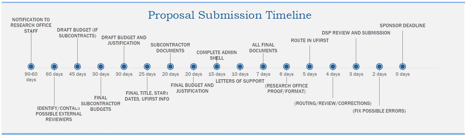 Research Proposal Submission Timeline